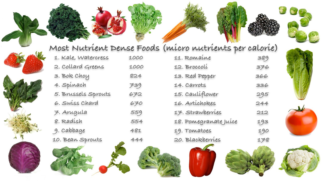 Some Of The Healthiest Foods To Eat